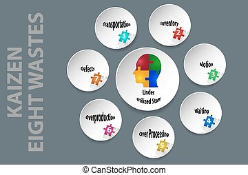 Kaizen - eight kinds of waste vector. White circles shadows...