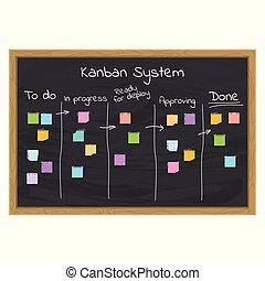 kanban, conceito, sistema