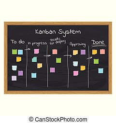 kanban, sistema, conceito