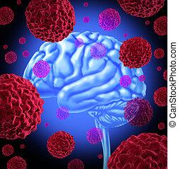kanker van hersenen