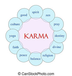 Karma Circular Word Concept