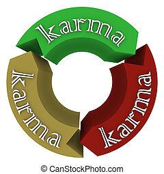 karma, flèches, aller, venir, autour de, cycle, destin, destin