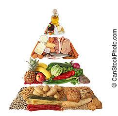 karmowa piramida