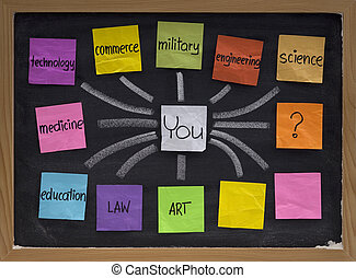 karriär, alternativ, val, beslut