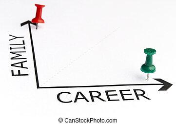 karriär, kartlägga, med, grön, stift