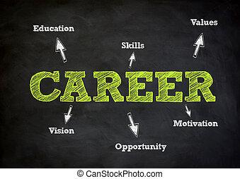 karriere, begriff