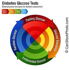 kartlägga, blodprov, sockersjuka, slagen, glukos