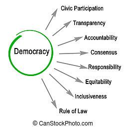 kenmerken, van, democratie