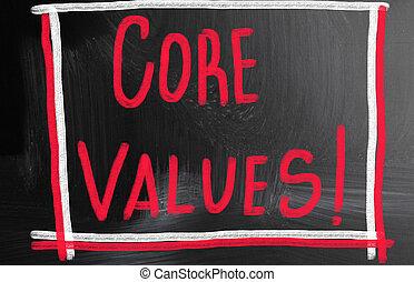 kern, concept, waarde