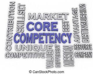 kern, concept, woord, imagen, competency, kwesties,...