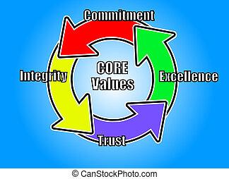 kern, waarde, concept, logo