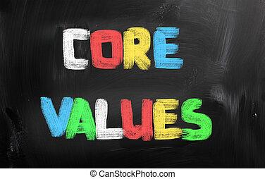 kern, waarden, concept