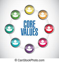 kern, waarden, mensen, diagram, illustratie