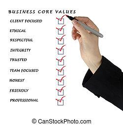 kern, waarden, zakelijk
