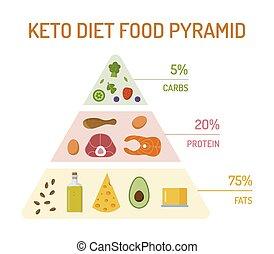 Keto diet concept - Keto diet food pyramid. The percentage ...