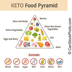 Keto food pyramid chart. Nutrition and diet infographics....