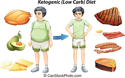 Ketogenic diet chart with different types of food...