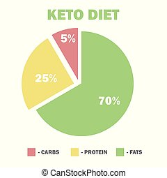 ketogenic diet macros diagram, low carbs, high healthy fat -...