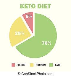 ketogenic diet macros diagram, low carbs, high healthy fat -...