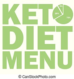 ketogenic diet macros diagram, low carbs, high healthy fat...