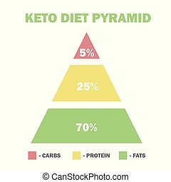 ketogenic diet macros pyramid, low carbs, high healthy fat -...