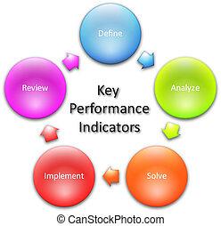 Key Performance Indicators diagram - Key performance...