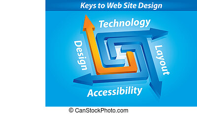 Keys to Web Site Design