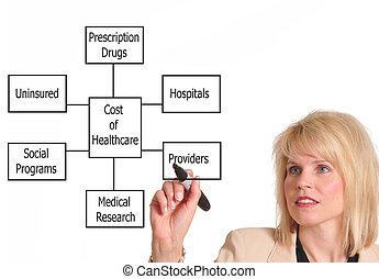 kiadások, healthcare