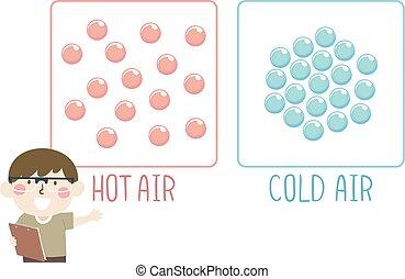 Kid Boy Hot Cold Air Molecule Illustration