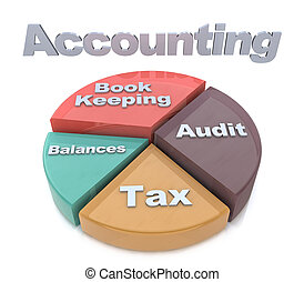 kiegyenlít, diagram, adók, előjegyez, kiegyensúlyozott, számvitel, előad