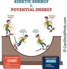 Kinetic and potential energy, physics law conceptual vector illustration, educational poster with moving skateboarder and ramp.