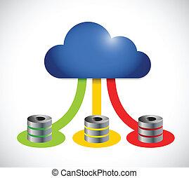 kiszámít, szín, servers, összeköttetés, számítógép, felhő