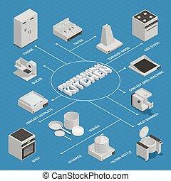 Kitchen Equipment Flowchart - Isometric flowchart with...