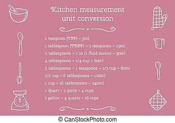 Kitchen units illustration - Kitchen unit conversion chart...