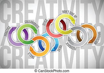 kleur, diagram, concept, creativiteit, illustratie