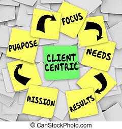 klient, centric, wörter, haftzettel, diagramm, mission, zweck, fokus