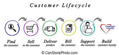 klient, cykl życia