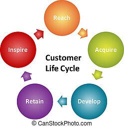 klient, diagram, lifecycle, handlowy