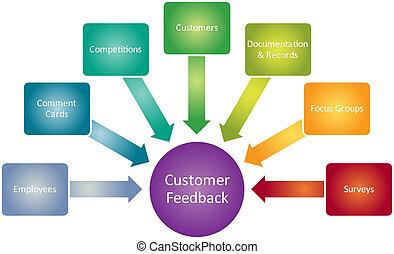 klient, diagram, sprzężenie zwrotne, handlowy