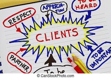 klient, doskonałość, służba