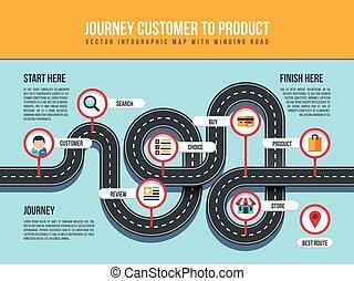 klient, mapa, produkt, szpilka, wskazówki, infographic, meandrowy, wektor, droga, podróż