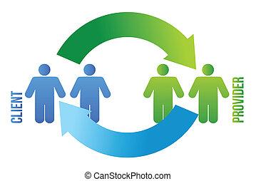 klient, und, versorger, zyklus