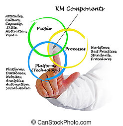 KM Components