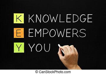 Knowledge Empowers You Acronym - Hand writing Knowledge...