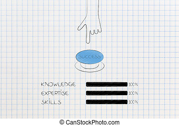 knowledge expertise and skills progress bars at 100 per cent...