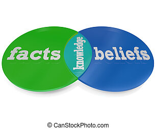 Two circles intersect and overlap to create a venn diagram explaining that knowledge is the area where facts -- things you learn through formal education and experimentation with the world around you -- and beliefs -- those things you learn from your faith -- overlap