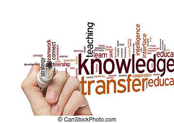 Knowledge transfer word cloud