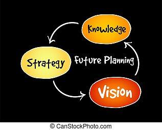 (knowledge, vision), avenir, stratégie, planification