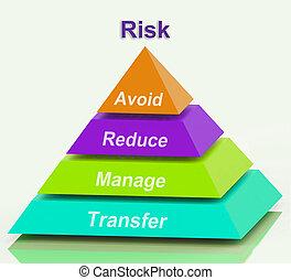 kockáztat, piramis, erőforrások, elkerül, csökkent, intéz,...