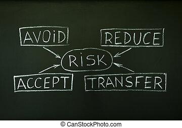 kockáztat, vezetőség, folyamatábra
